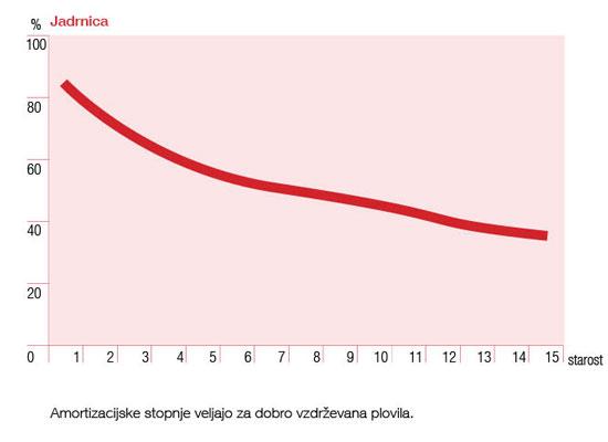 Amortizacijske stopnje - jadrnice